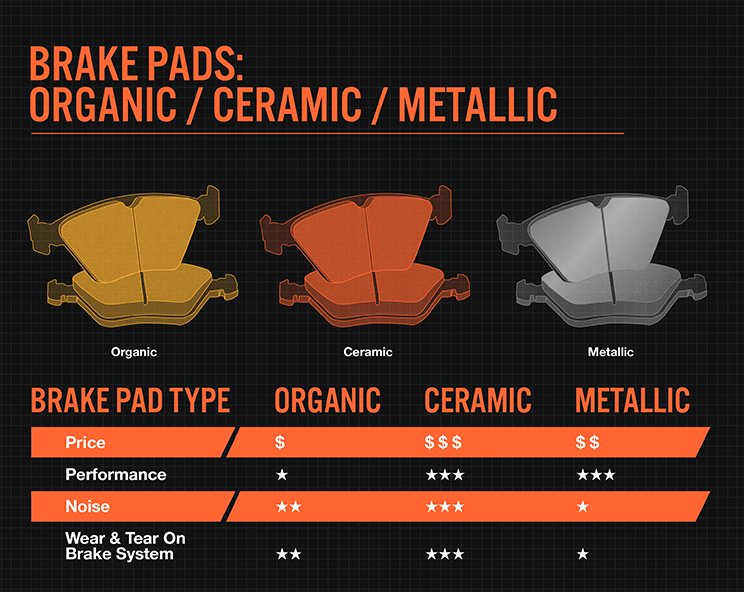 Ceramic Brake pads, are they worth it?